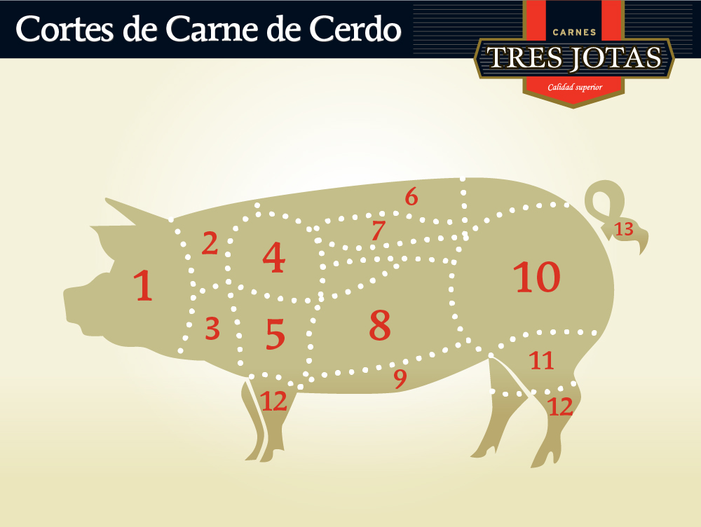 Cortes de Carne de Cerdo
